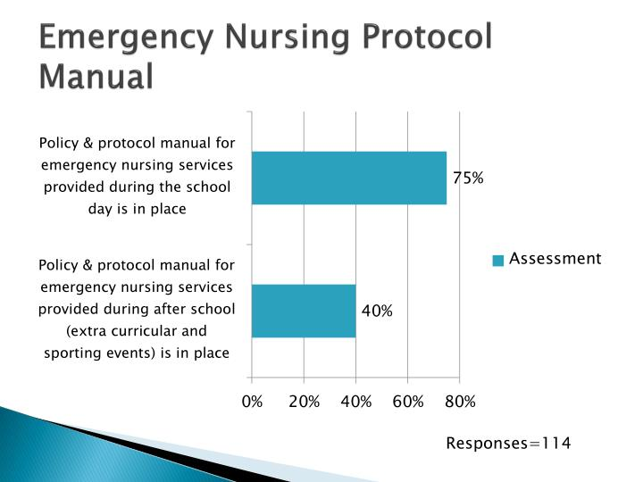 nursing services policy and procedure manual